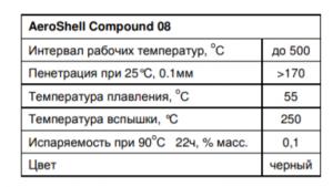 Физико химические характеристики